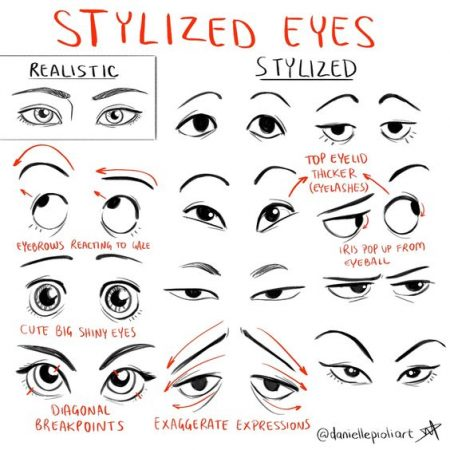 Different types of eyes